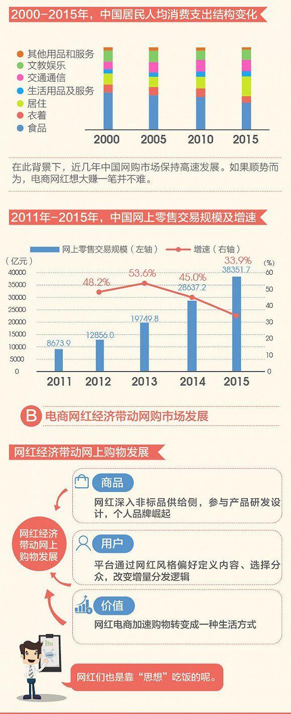 2016年中国网红产业规模将达528亿元 2018年时将破千亿2