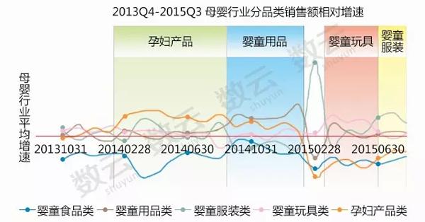 2015年电商行业数据分析报告1