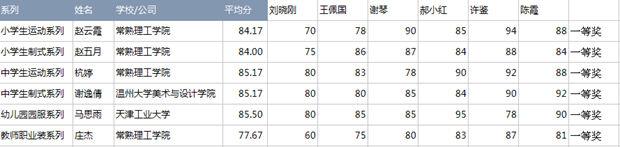 公示:2017中国大学生61校服园服设计大赛获奖名单