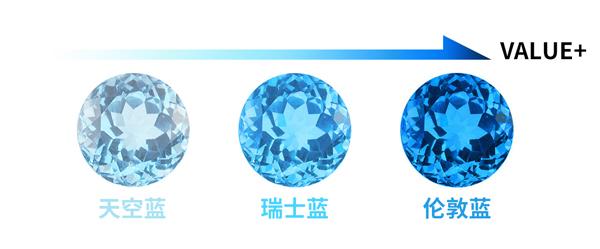 如何鉴别一颗优质的宝石Thu Sep 06 2018 11:55:58 GMT+0800 (中国标准时间)