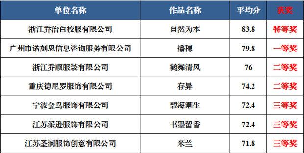 中国校服设计大赛2019届教师职业装系列获奖作品公示Sat Jan 26 2019 12:33:43 GMT+0800 (中国标准时间)